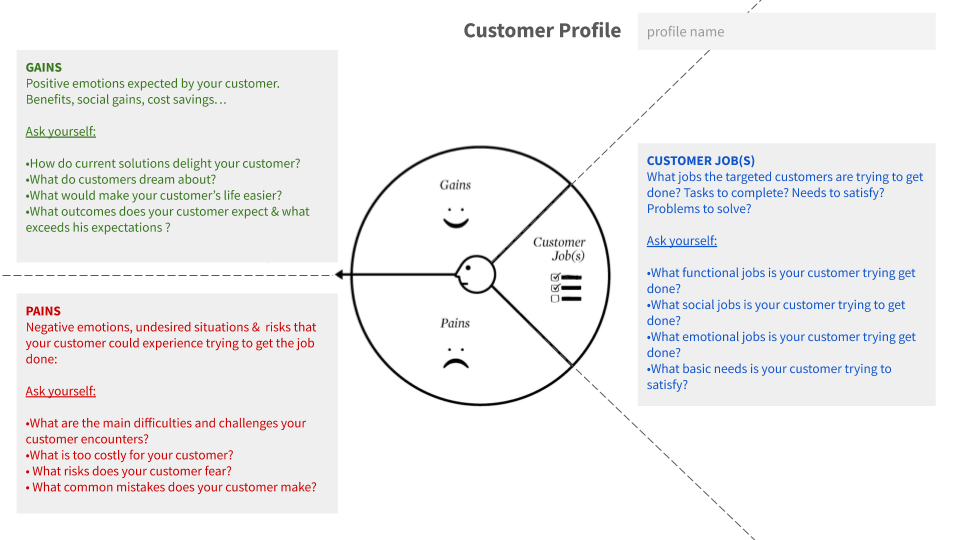PowerPoint Template for Customer Profile in Value Proposition Design
