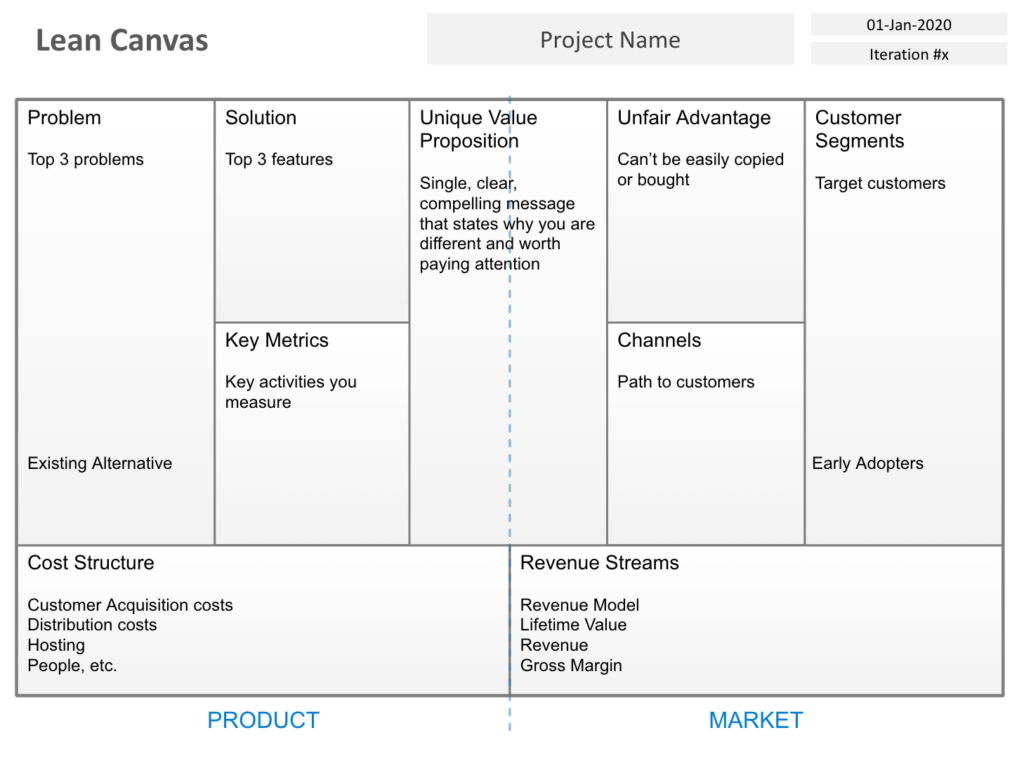A Power Point template for the Lean Canvas   Digital Evolution