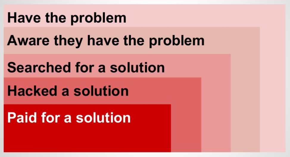 Customer problem categorisation - customer development