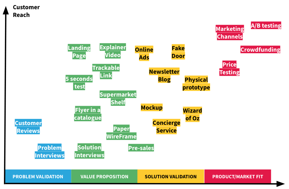 From problem validation to market fit